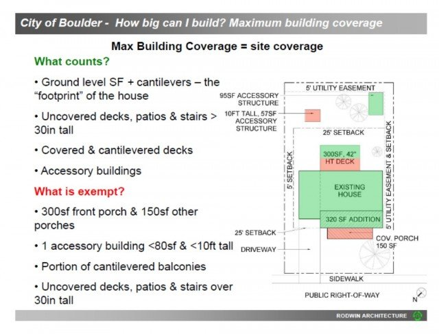courtesy of Rodwin Architecture, this table discusses how big can you build in Boulder Colorado