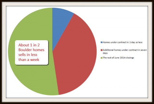 june 2014 boulder real estate market analysis depicting one day, seven day sales numbers for june 2014