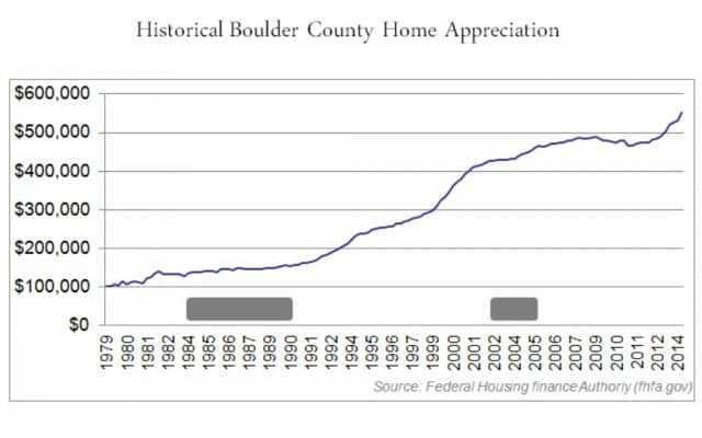 long term value gains in graph show boulder housing bubble unlikely