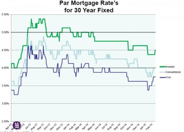 mortgage rates increasing