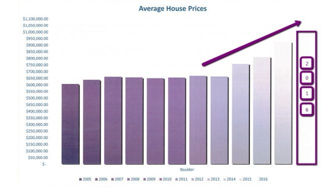 graph of average prices for boulder co house for sale data through aug 2016