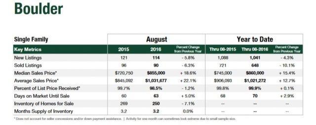 boulder colorado home statistics august 2016