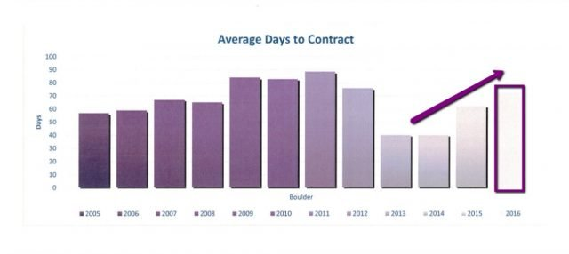 boulder co house for sale average days to contract data through august 2016 in a graph