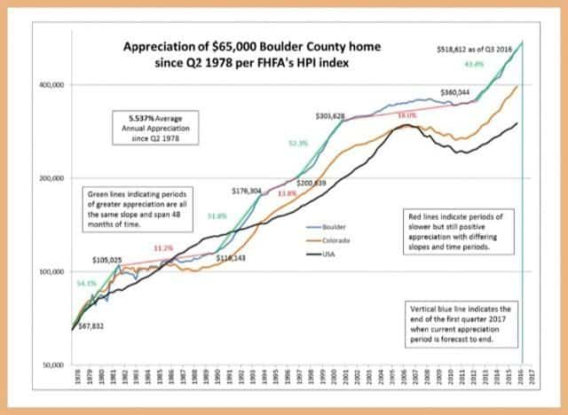 graph showing boulder home appreciation and comparing to all of colorado and usa