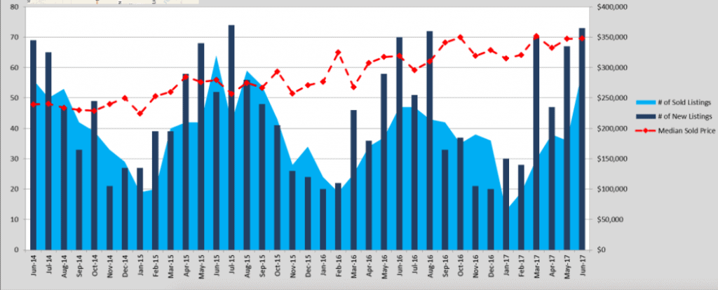 Chart of number of listings and prices of homes sold in Longmont, CO