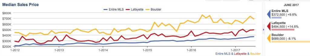 Median prices of homes sold. Comparing the city of Boulder to the city of Lafayette to the state of Colorado