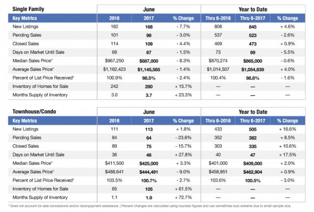 boulder local market update for june 2017 columns of data