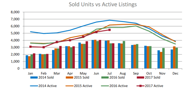 sold units vs active units for denver real estate sales data