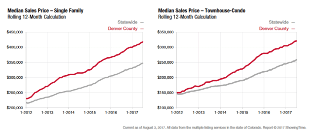 graph shows denver home values going up compared to other market