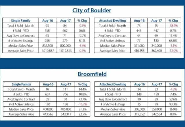 city of boulder real estate statistics and city of broomfield real estate statistics august 2017