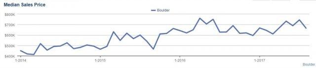graph detailing median home prices boulder colorado over time