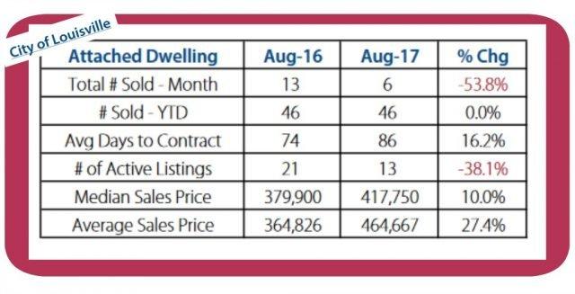 louisville colorado real estate statistics august 2017