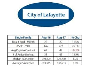 city of lafayette colorado real estate statistics august 2017