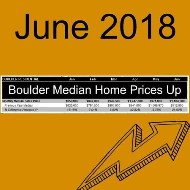 graph showing boulder medain home prices are up every month jan to jun 2018