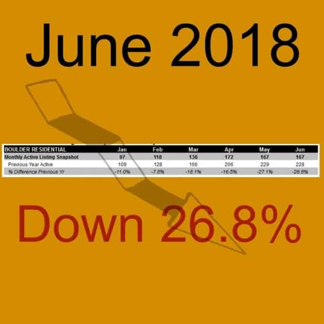 graph of falling housing inventory showing year to June plus states june 2018 down 26 point eight percent